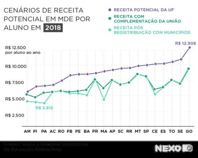 Cenários de receita potencial em MDE por aluno em 2018. O gráfico compara todos os estados. Com complementação da União, estados do Norte e do Nordeste, como Amazonas, Pará, Maranhão, Piauí e Ceará ganham mais receita para a educação.