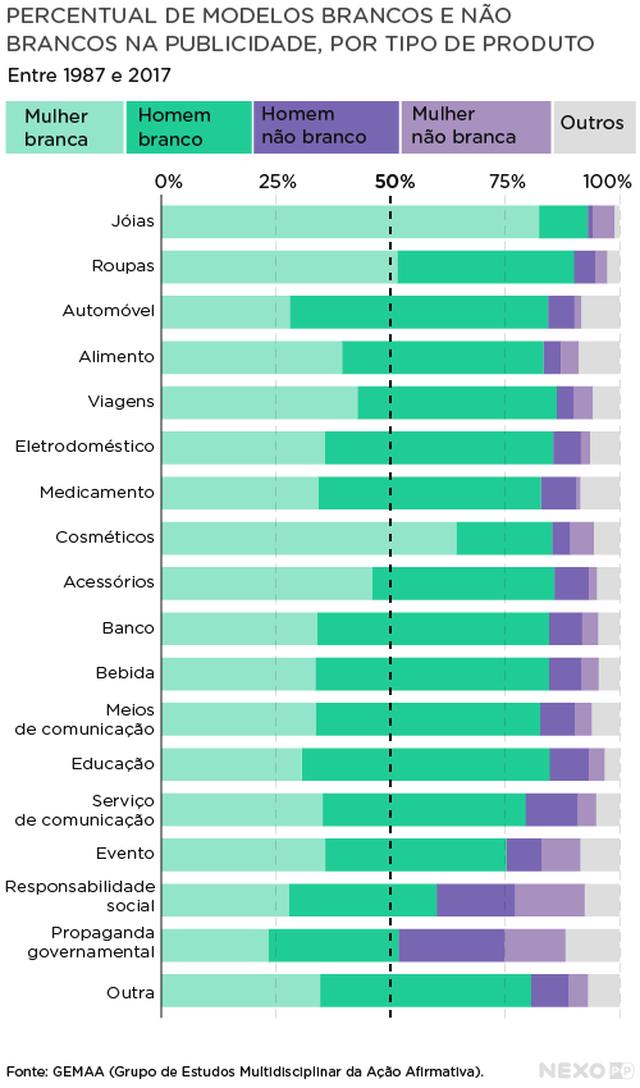 gráfico mostra Percentual de modelos por raça e gênero em tipo de produto
