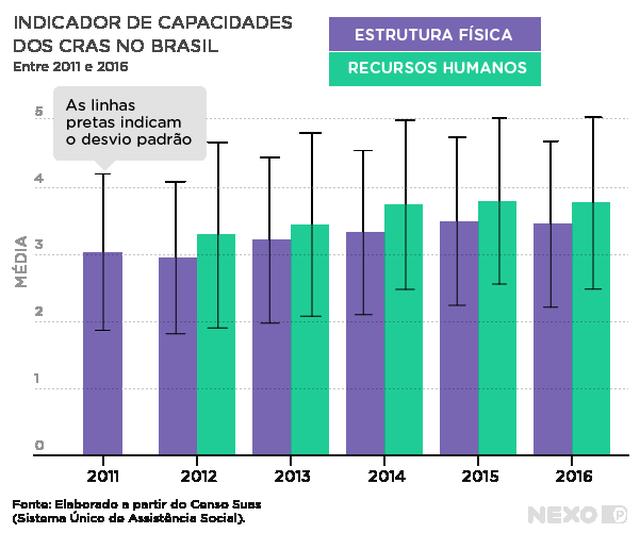 gráfico de barras verticais mostra média do indicador no eixo vertical e anos entre 2011 e 2016 no eixo horizontal. os anos a partir de 2012 têm duas colunas em diferentes cores, uma indicando estrutura física e outra os recursos humanos.