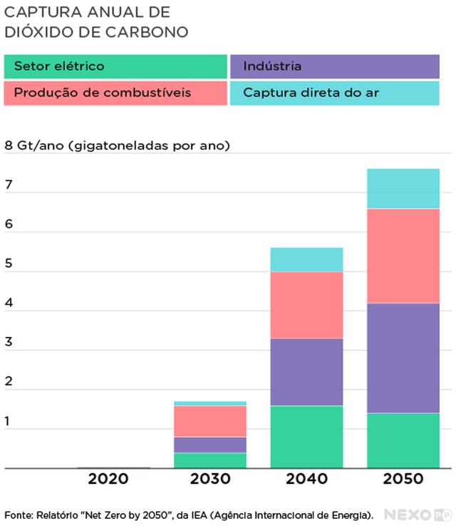 Gráfico de barras verticais mostra captura anual de dióxido de carbono. No eixo vertical estão indicadas, de 1 em 1, as gigatoneladas por ano, e no eixo horizontal estão indicados os anos de 2020, 2030, 2040 e 2050. Cada coluna está dividida em 4 cores, que indicam: setor elétrico, indústria, produção de combustíveis e captura direta do ar.