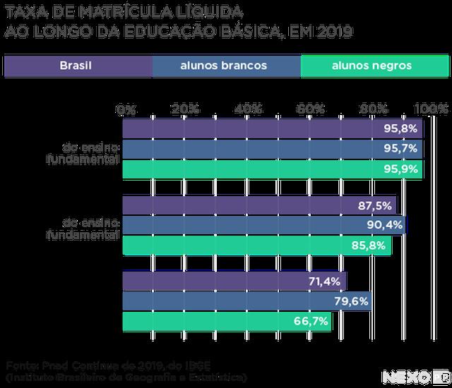 gráfico de barras horizontais mostra taxa de matrícula líquida ao longo da educação básica em 2019