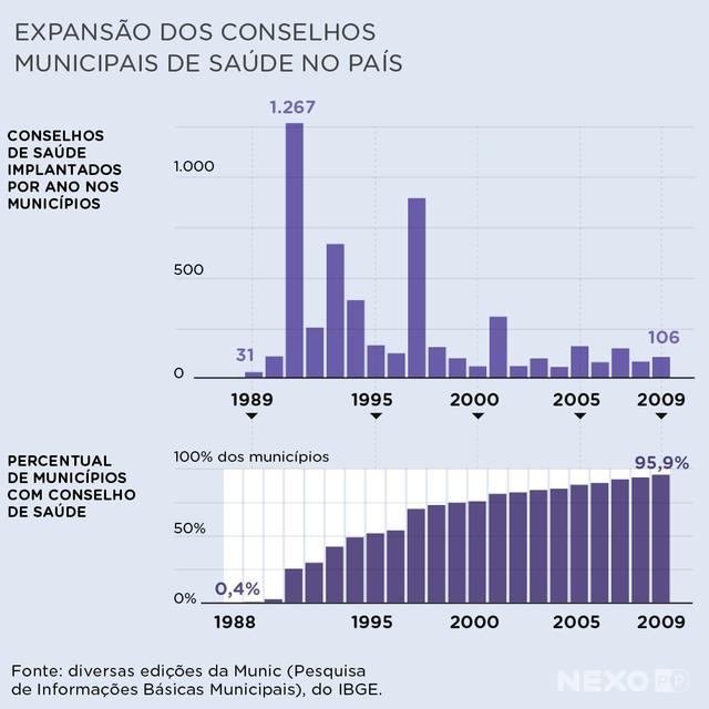 Gráficos mostram expansão dos conselhos municipais de saúde no país. Houve um salto na expansão desses conselhos a partir de 1990. Em 1991, 1.267 conselhos foram criados. Em 2009, 95,9% dos municípios tinham um conselho desse tipo.