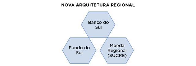 Esquema mostra três elementos que fazem parte da nova arquitetura regional: Banco do Sul (acima), Fundo do Sul (abaixo, à esquerda) e Moeda regional (Sucre) (abaixo, à direita). Eles estão dispostos como se fossem um triângulo.