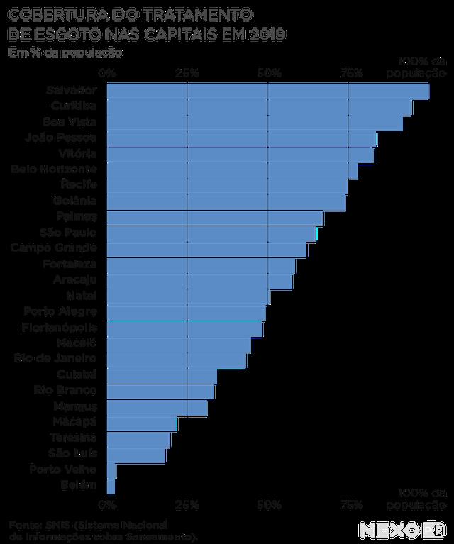 Gráfico mostra cobertura do tratamento de esgoto nas capitais em 2019. As capitais com maior cobertura são Salvador, Curitiba e Boa Vista. Apenas Salvador atinge 100% da população. A capital com menor cobertura é Belém (pouco mais de 0%).