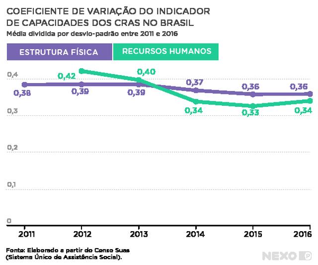 gráfico de linhas indica coeficiente no eixo vertical e anos entre 2011 e 2016. no gráfico são apresentadas duas linhas, uma indicando estrutura física e outra indicando recursos humanos.