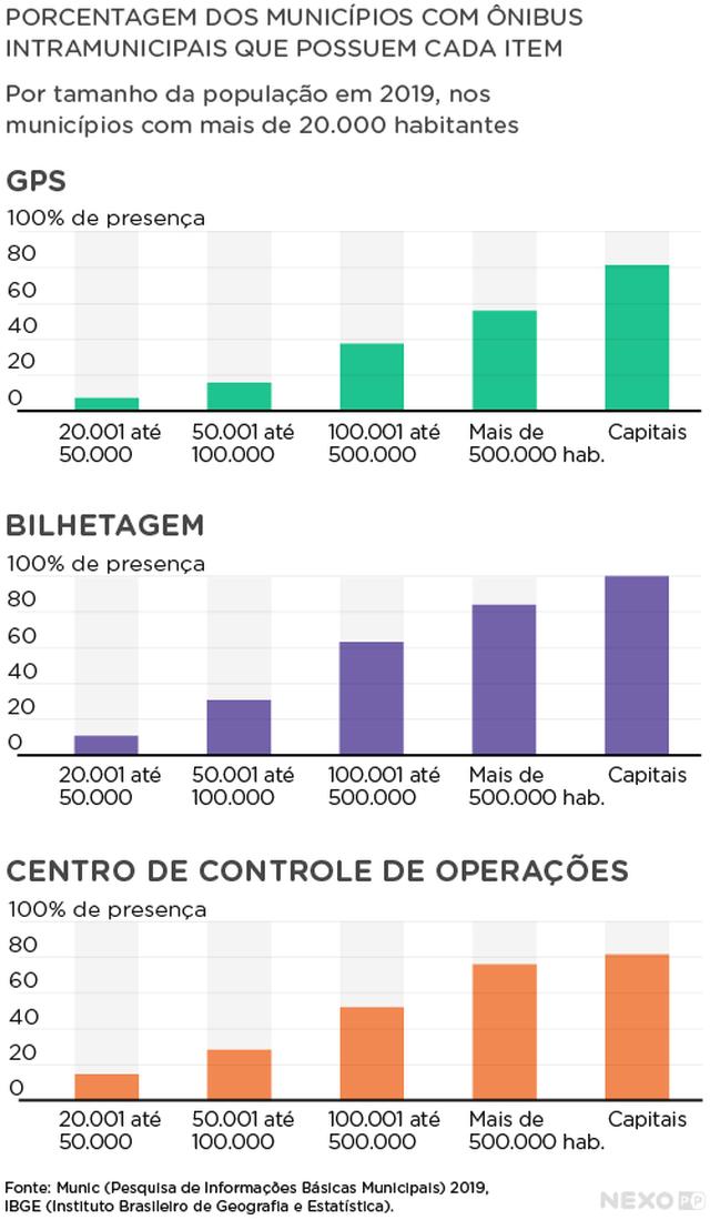 Gráfico de barras verticais mostra presença de GPS, Bilhetagem e Centro de Controle de Operações nos municípios com ônibus intramunicipal.