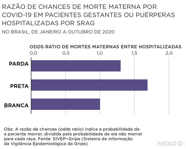 gráfico de barras horizontais mostra razão de chances de morte materna por covid-19 por raça e cor