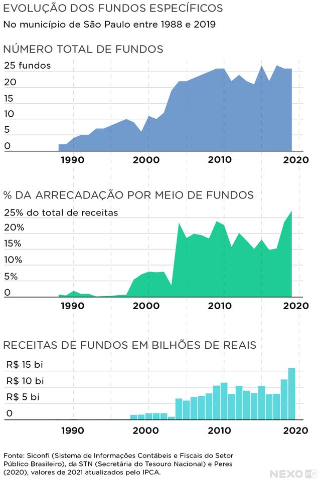 gráfico indica evolução do número de fundos, seu percentual de arrecadação, e suas receitas em bilhões de reais