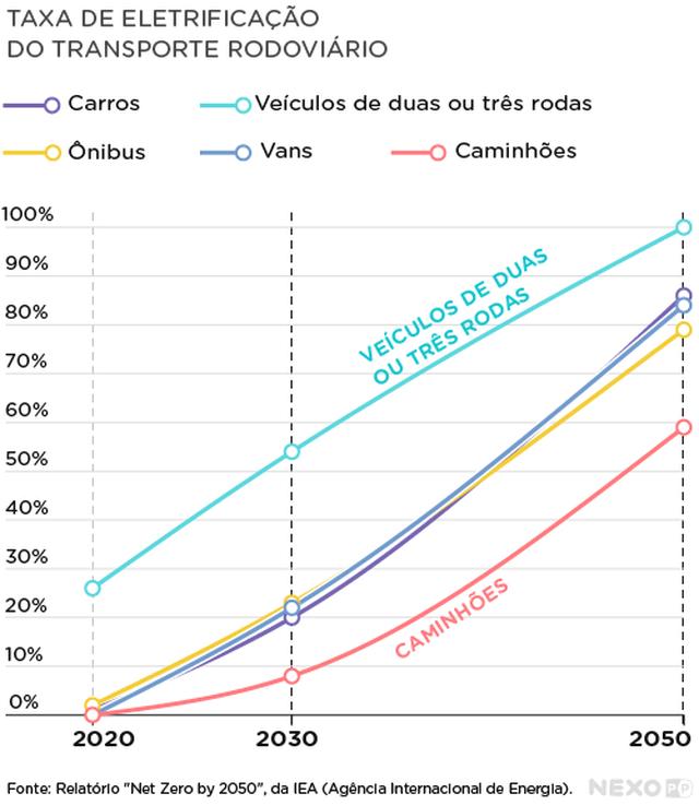 Gráfico de linhas mostra porcentagem no eixo vertical e tempo no eixo horizontal. No eixo horizontal estão destacados os anos de 2020, 2030 e 2050. Linhas em diferentes cores indicam: carros, veículos de duas ou três rodas, ônibus, vans e caminhões.