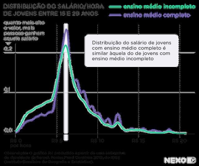 Gráfico de linhas mostra distribuição do salário/hora de jovens entre 15 e 29 anos. Linha verde indica jovens com ensino médio incompleto e linha roxa mostra jovens com ensino médio completo
