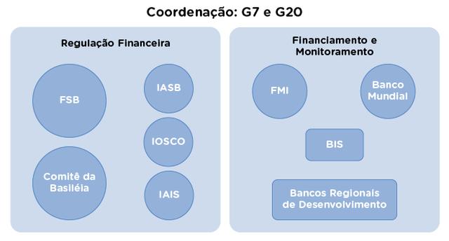 esquema mostra instituições financeiras sob coordenação do g7 e do g20