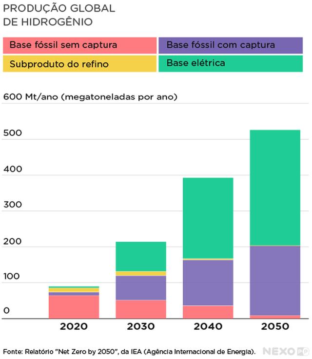 Gráfico de barras verticais mostra a produção global de hidrogênio. No eixo vertical estão indicada megatoneladas por ano, destacadas de 100 em 100, de 0 a 600. No eixo horizontal estão destacados os anos de 2020, 2030, 2040 e 2050. Cada coluna está subdividida em diferentes cores, que indicam: base fóssil sem captura, base fóssil com captura, subproduto do refino e base elétrica.
