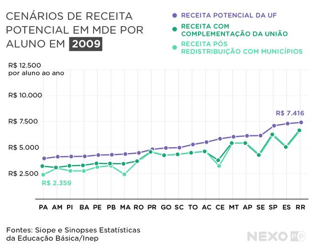Cenários de receita potencial em MDE por aluno em 2009. O gráfico compara todos os estados. Com complementação da União, estados do Norte e do Nordeste, como Amazonas, Pará, Maranhão, Piauí e Ceará ganham mais receita para a educação.