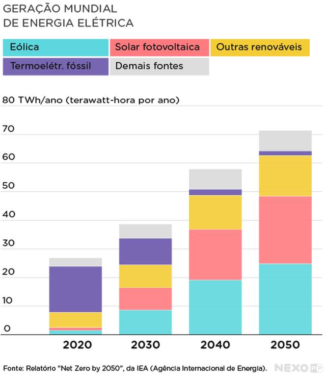Gráfico de barras verticais mostra números da geração de energia elétrica em 2020 e projeções para 2030, 2040 e 2050. Cada barra é subdividida em diferentes cores, indicando diferentes fontes: eólica, solar fotovoltaica, outras fontes renováveis e demais fontes.