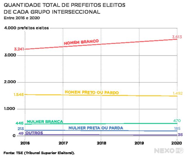 Gráfico de linhas mostra quantidade total de prefeitos eleitos por grupo interseccional entre 2016 e 2020