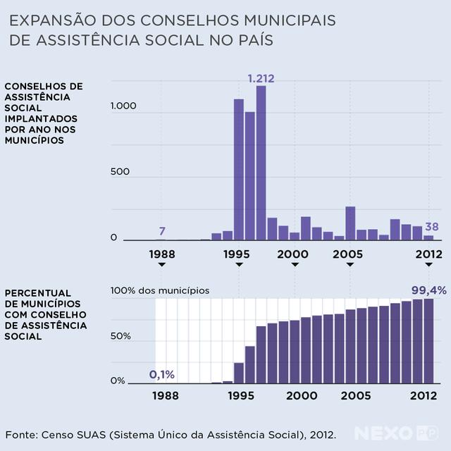 Gráficos mostram expansão dos conselhos municipais de assistência social no país. Houve um salto na expansão desses conselhos a partir de 1993. Em 1997, 1.212 conselhos foram criados. Em 2009, 99,4% dos municípios tinham um conselho desse tipo.