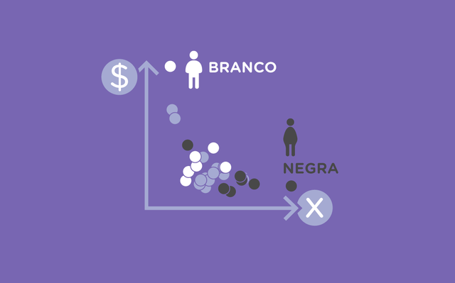Ilustração de um gráfico mostrando que homens brancos tem mais rendimentos e tem menos taxas de desocupação que mulheres negras