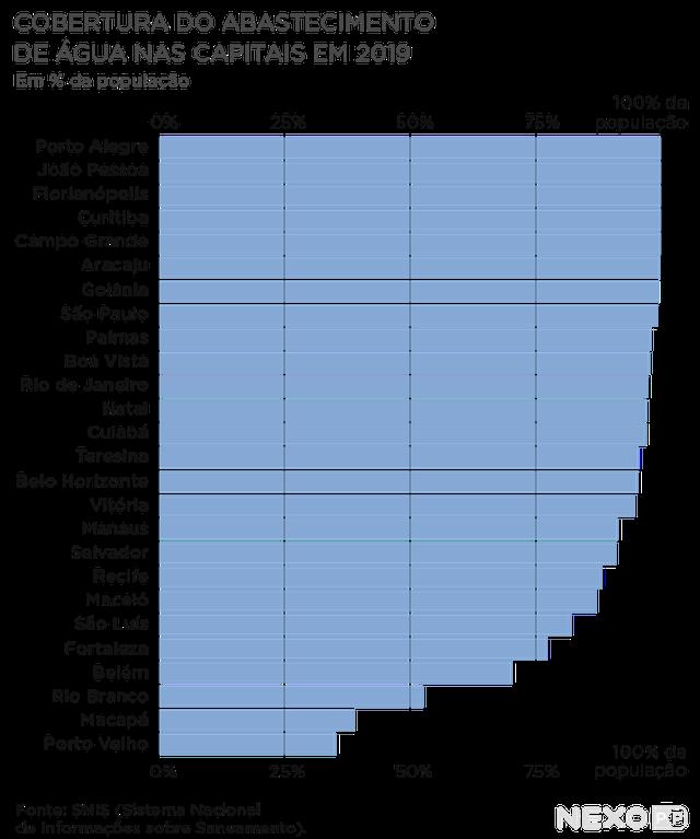 Gráfico mostra cobertura do abastecimento de água nas capitais em 2019. As capitais com maior cobertura são Porto Alegre, João Pessoa e Florianópolis. Todas atingem 100% da população A capital com menor cobertura é Porto Velho (pouco mais de 25%).