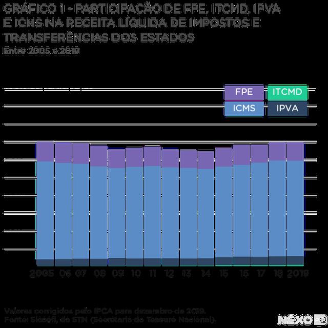 gráfico de barras verticais