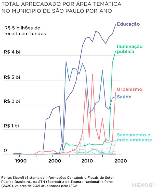 gráfico de linhas indica total arrecadado por fundos específicos em são paulo