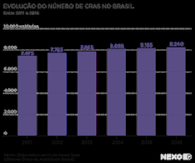 Gráfico de barras verticais mostra números de CRAS no eixo vertical e destaca os anos entre 2011 e 2016 no eixo horizontal.
