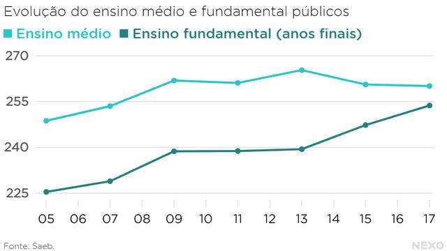Ensino fundamental evolui mais que ensino médio em proficiência em português.  Notas do ensino médio oscilam para cima e para baixo entre 2005 e 2017.
