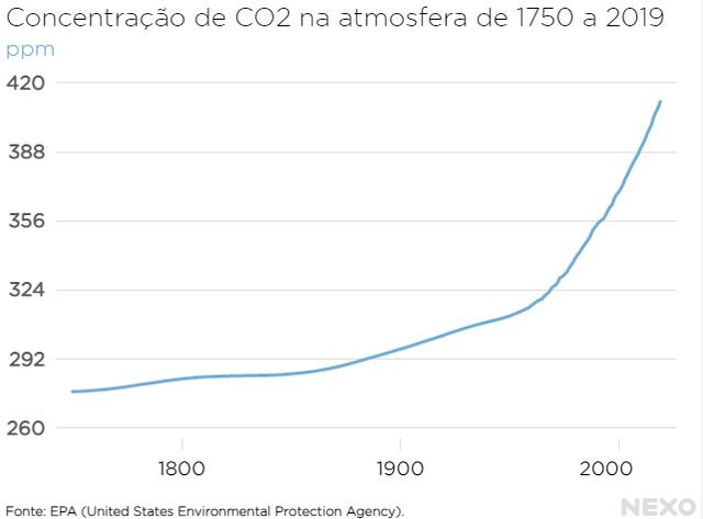 Gráfico mostra concentração de CO2 na atmosfera de 1750 a 2019. O valor passou de pouco mais de 260 ppm (partes por milhão) em 1750 para quase 420 ppm em 2019. Os números aumentaram vertiginosamente a partir da metade do século 20.