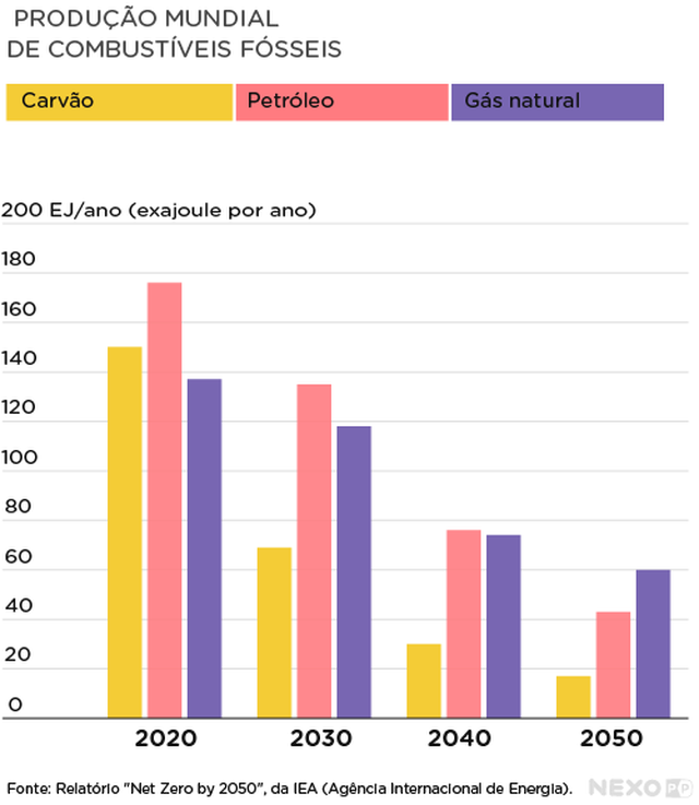 Gráfico de barras verticais mostra produção de carvão, petróleo e gás natural em 2020, e projeções para 2030, 2040 e 2050.