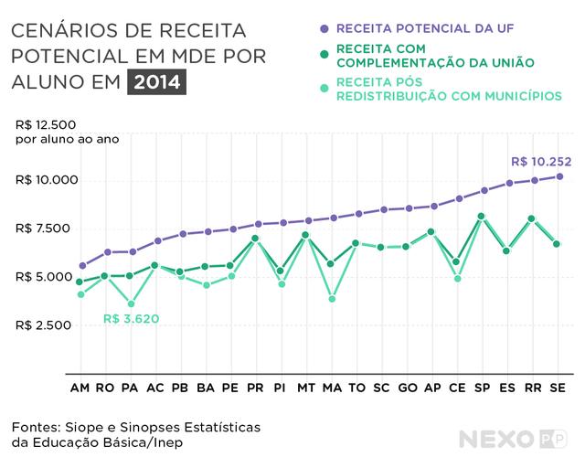 Cenários de receita potencial em MDE por aluno em 2014. O gráfico compara todos os estados. Com complementação da União, estados do Norte e do Nordeste, como Amazonas, Pará, Maranhão, Piauí e Ceará ganham mais receita para a educação.