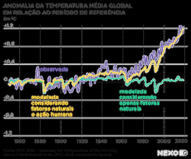 gráfico de linhas mostra anomalia da temperatura médio global. eixo horizontal mostra (de 20 em 20) anos entre 1850 e 2010, enquanto eixo vertical mostra números entre -0,4 e 1,4, incrementando a cada 0,2.