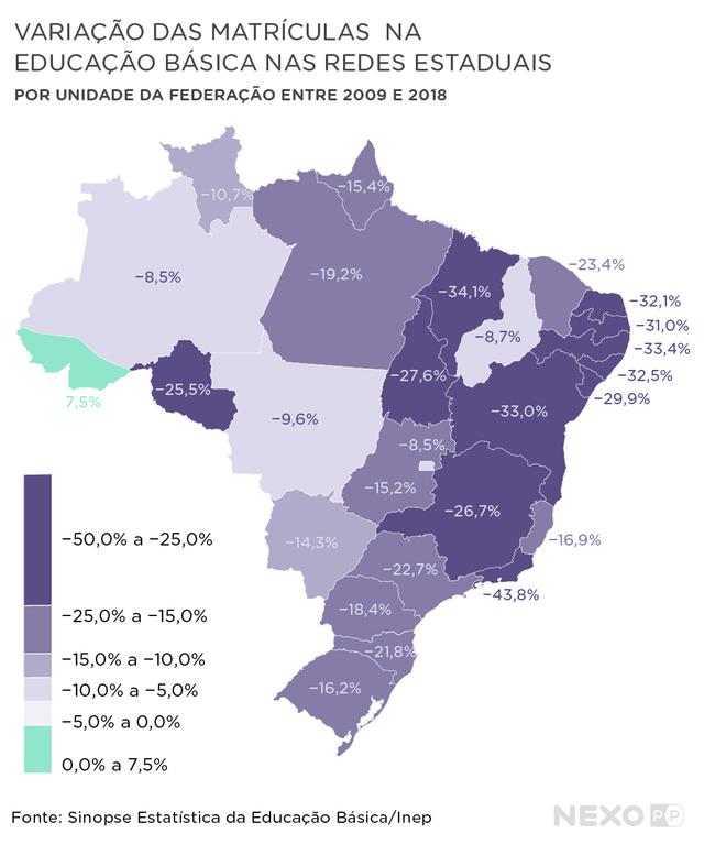 Variação de matrículas na educação básica nas redes estaduais, por estado, entre 2009 e 2018. Amazonas, Acre, Piauí e Mato Grosso do Sul ganharam mais alunos, enquanto Mato Grosso, Pernambuco, Rio e Bahia viram as matrículas diminuir.