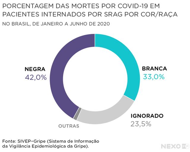 gráfico mostra porcentagem das mortes por covid por cor e raça
