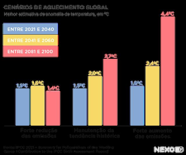 gráfico de colunas mostra anomalia da temperatura média global. colunas estão divididas em 3 grupos: forte redução de emissões, manutenção da tendência histórica e forte aumento de emissões. cada grupo conta com 3 colunas indicadas em cores diferentes, que se referem a estimativas de curto, médio e longo prazo.