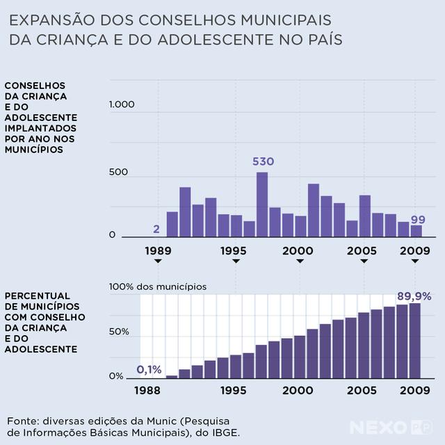 Gráficos mostram expansão dos conselhos da criança e do adolescente no país. Houve um salto na expansão desses conselhos a partir de 1991. Em 1997, 530 conselhos foram criados, por exemplo. Em 2009, 89,9% dos municípios tinham um conselho desse tipo.