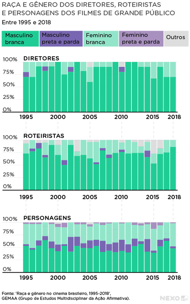 Gráfico mostra a proporção de diretores, roteiristas, e personagens negros no cinema