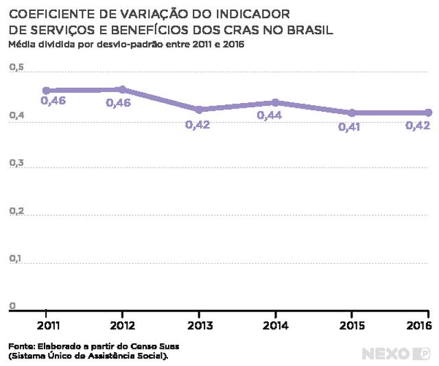 gráfico de linha mostra o coeficiente. no eixo vertical estão os números de 0 a 0,5 e no eixo horizontal estão destacados os anos entre 2011 e 2016