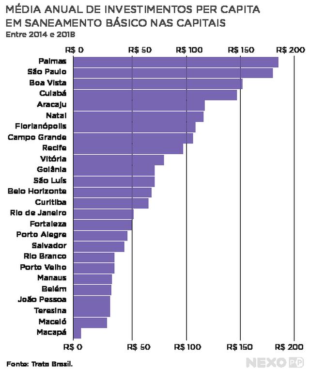 Gráfico mostra média anual de investimento per capita em saneamento nas capitais em 2019. As capitais que mais investem são Palmas, São Paulo e Boa Vista. A capital que menos faz esse tipo de investimento é Macapá.
