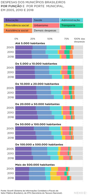gráfico de barras horizontais mostra despesas dos municípios brasileiros por função, que são indicadas em blocos de cores