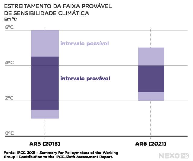 gráfico mostra sensibilidade climática em duas colunas referentes ao AR5 e ao AR6