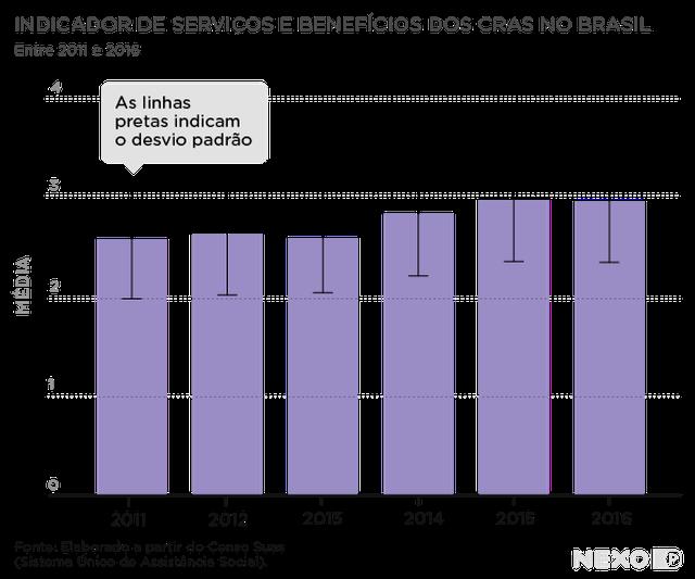 Gráfico de barras verticais mostra a média de serviços no eixo vertical e anos entre 2011 e 2016 no eixo horizontal