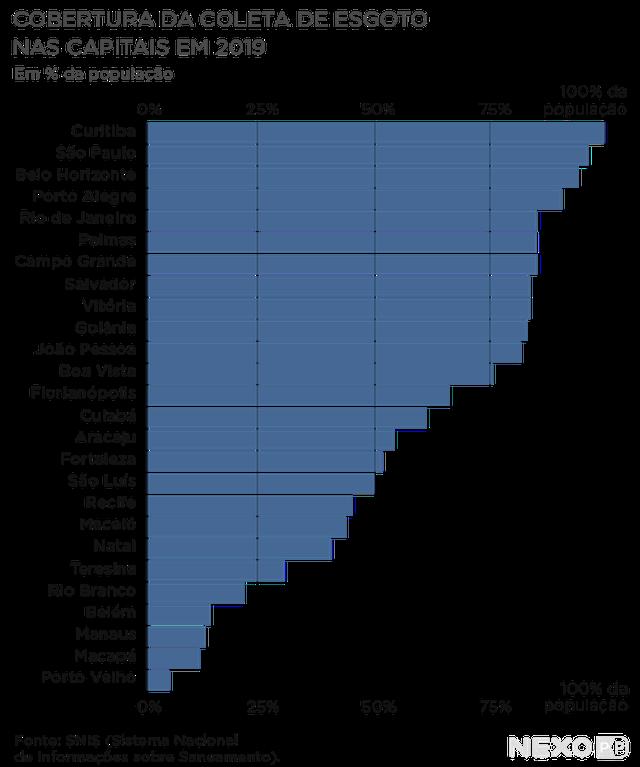 Gráfico mostra cobertura da coleta de esgoto nas capitais em 2019. As capitais com maior cobertura são Curitiba, São Paulo e Belo Horizonte. Apenas Curitiba atinge 100% da população. A capital com menor cobertura é Porto Velho (menos de 10%).