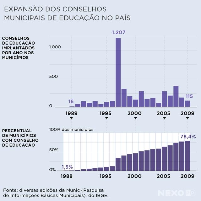 Gráficos mostram expansão dos conselhos municipais de educação no país. Houve um salto na expansão desses conselhos a partir de 1996. Em 1997, 1.207 conselhos foram criados. Em 2009, 78,4% dos municípios tinham um conselho desse tipo.