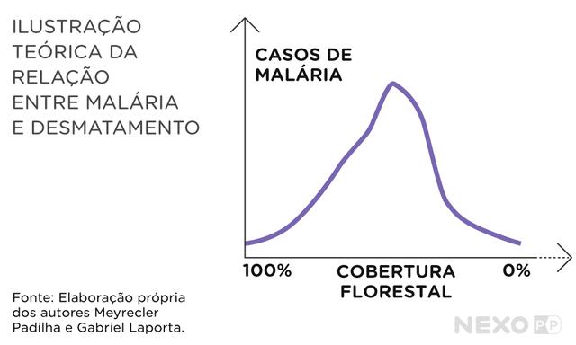 gráfico não linear que relaciona casos de malária e cobertura florestal