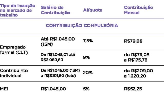 Tabela de contribuição compulsória