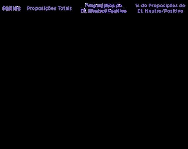 Tabela mostra o número e a proporção de projetos de lei apresentados no Congresso de efeito neutro ou positivo para carga tributária. Os partidos que mais apresentaram projetos com esse efeito foram PSOL, DEM, PP, PSB e PV. Os que menos apresentaram projetos desse tipo foram PCdoB, PR, PTB, PPS e MDB. No meio, estão PSDB, PT e PDT.
