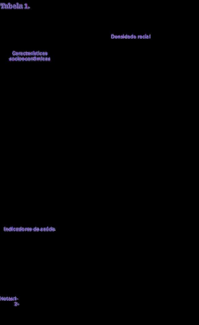 tabela de indicadores sociais de acordo com a densidade racial