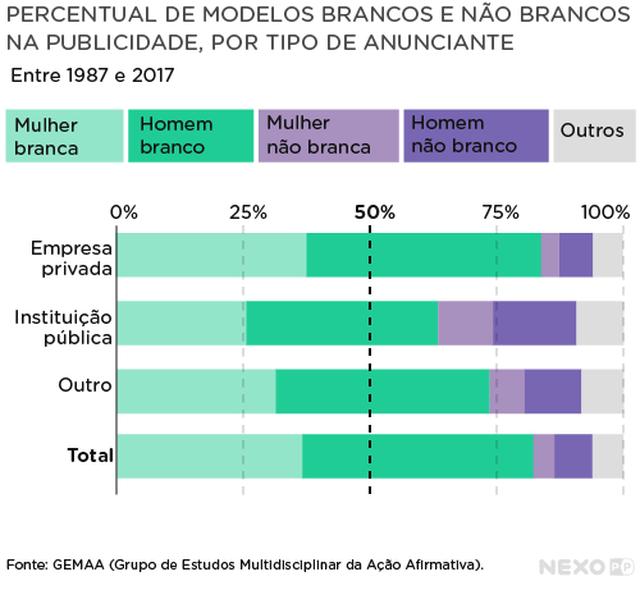 Gráfico mostra Percentual de raça e gênero por tipo de anunciante