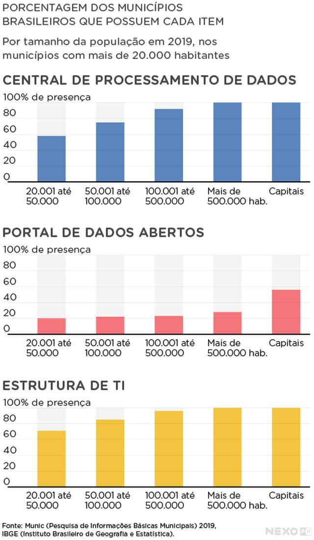 Presença de Central de Processamento de Dados, Portal de dados abertos e  Estrutura de TI no total de municípios brasileiros.