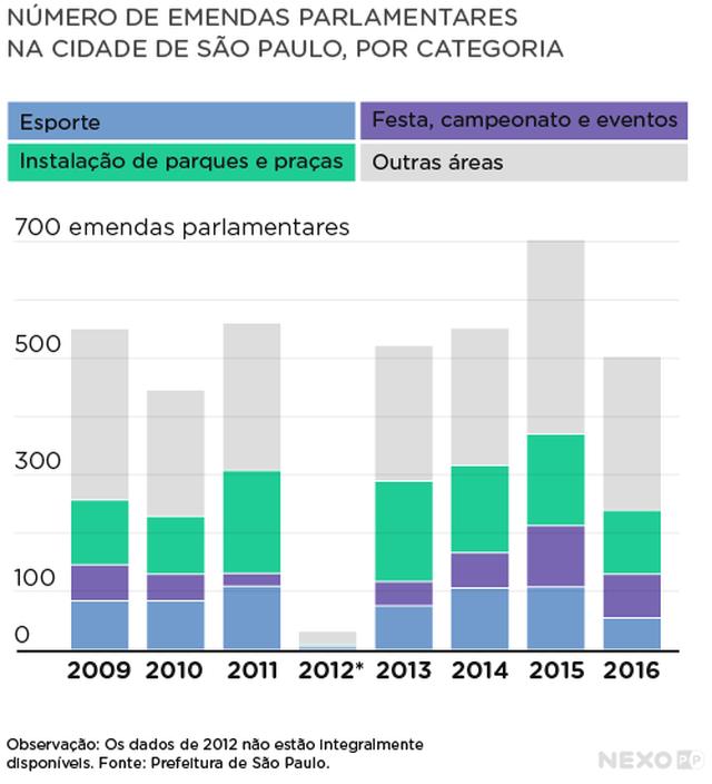 Gráfico de barras mostra número de emendas parlamentares entre 2009 e 2016, com indicação das categorias 'esporte', 'festa, campeonato e eventos', 'instalação de parques e praças' e 'outras áreas' em blocos de cores